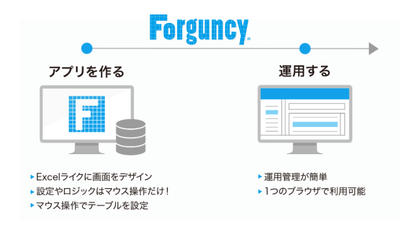 DXを強力に推進するエンタープライズ向けのノーコード開発ツール「Forguncy」